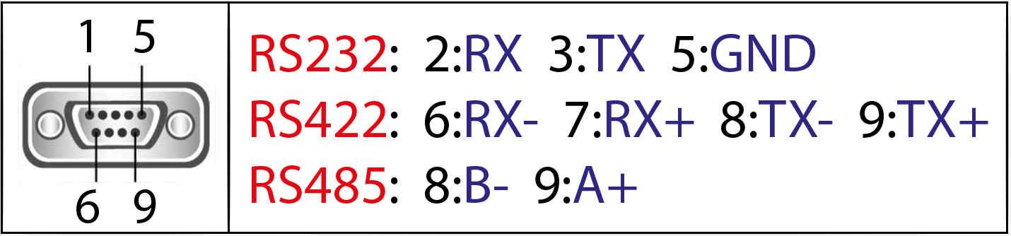 wiring diagram of the serial rs232/rs485  support of ace